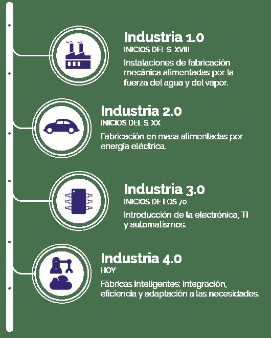 infografia-industria-40